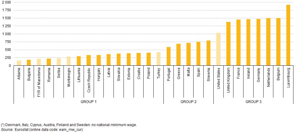 Płace minimalne styczeń 2015 r